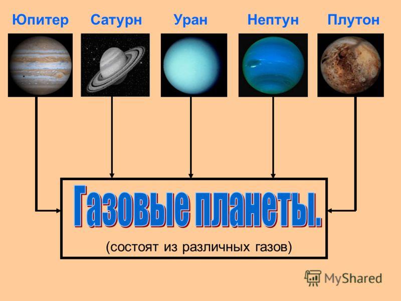 Уран состоит из каменного ядра и замерзших газов. Нептун носит имя римского бога морей. Мерцает голубоватым светом, напоминающим блеск воды. Плутон – самая маленькая планета Солнечной системы. Названа в честь римского бога – повелителя царства мертвы