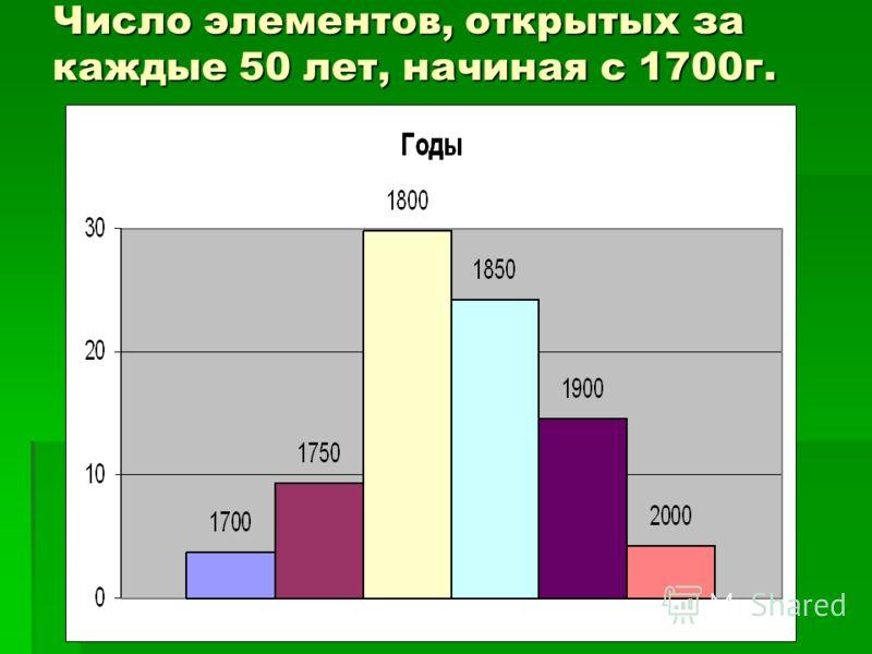 Число элементов, открытых за каждые 50 лет, начиная с 1700г.