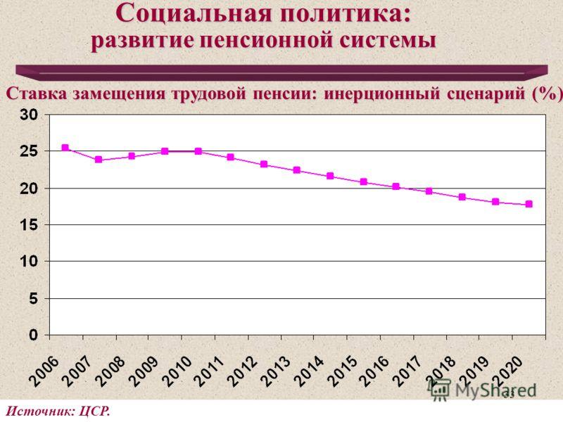 33 Социальная политика: развитие пенсионной системы Источник: ЦСР. Ставка замещения трудовой пенсии: инерционный сценарий (%)