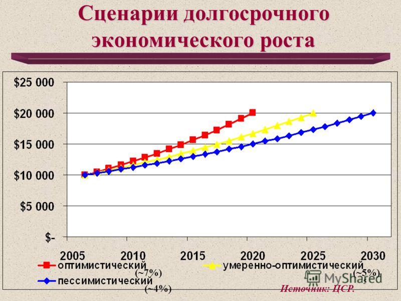 5 Сценарии долгосрочного экономического роста (~7%) (~5%) (~4%)Источник: ЦСР.