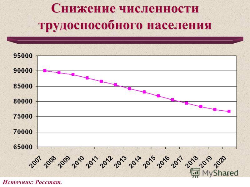 6 Снижение численности трудоспособного населения Источник: Росстат.