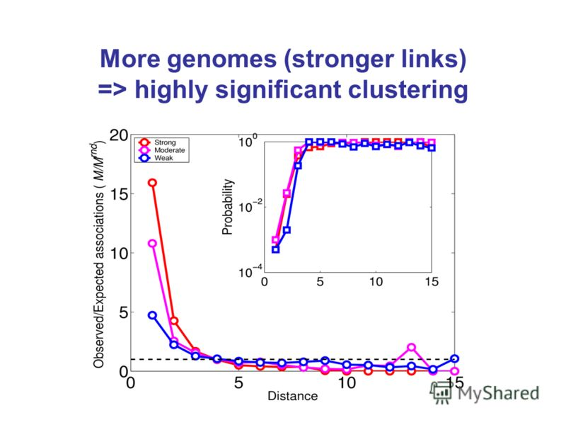 More genomes (stronger links) => highly significant clustering