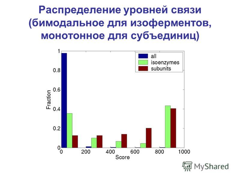 Распределение уровней связи (бимодальное для изоферментов, монотонное для субъединиц)