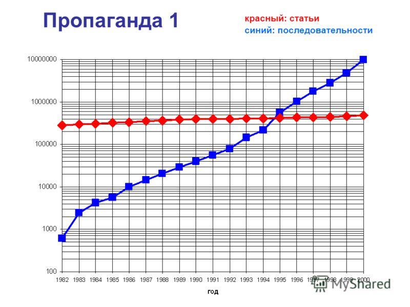 Пропаганда 1 красный: статьи синий: последовательности