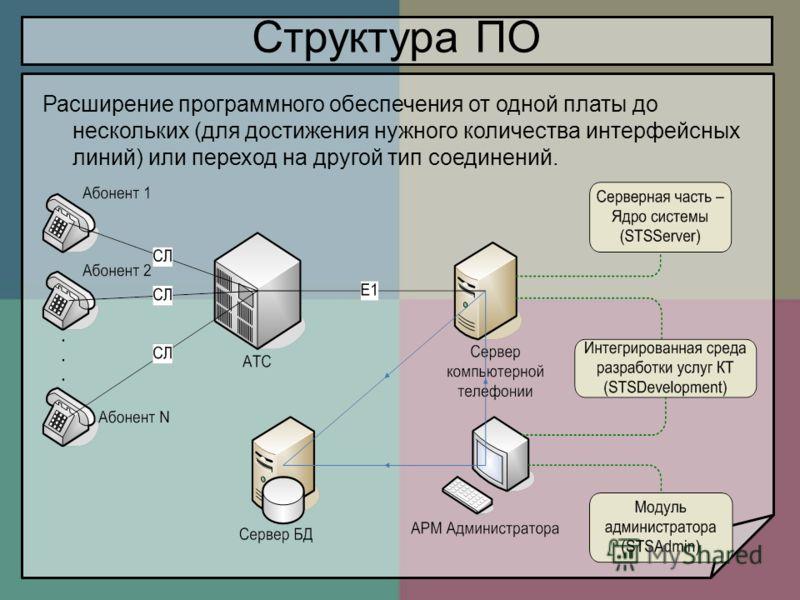 Структура ПО Расширение программного обеспечения от одной платы до нескольких (для достижения нужного количества интерфейсных линий) или переход на другой тип соединений.