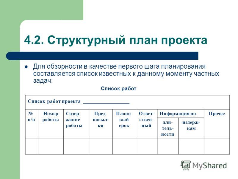 4.2. Структурный план проекта Для обзорности в качестве первого шага планирования составляется список известных к данному моменту частных задач: Список работ Список работ проекта ___________ п/п Номер работы Содер- жание работы Пред- посыл- ки Плано-