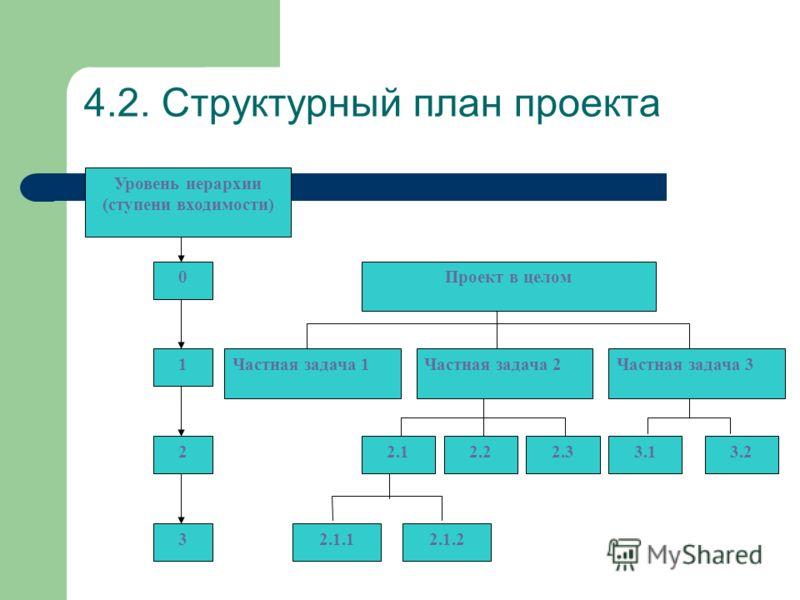 4.2. Структурный план проекта Уровень иерархии (ступени входимости) 0 1 3 2 Проект в целом Частная задача 1Частная задача 2Частная задача 3 2.12.33.13.22.2 2.1.12.1.2