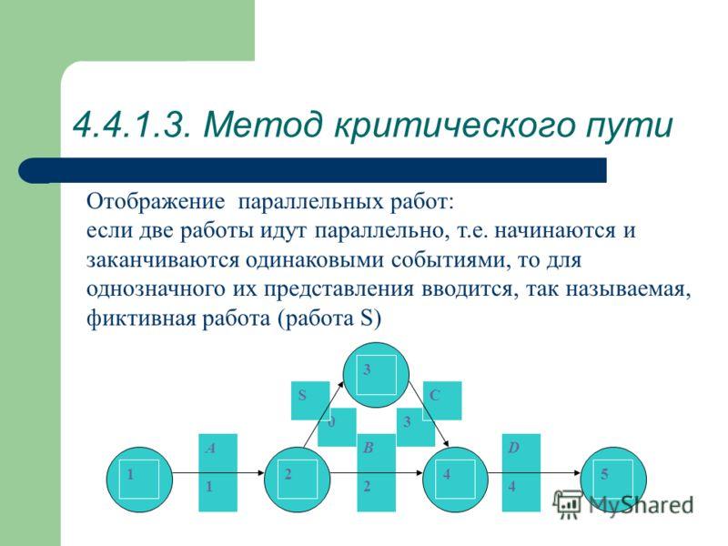 4.4.1.3. Метод критического пути Отображение параллельных работ: если две работы идут параллельно, т.е. начинаются и заканчиваются одинаковыми событиями, то для однозначного их представления вводится, так называемая, фиктивная работа (работа S) 3 C 0