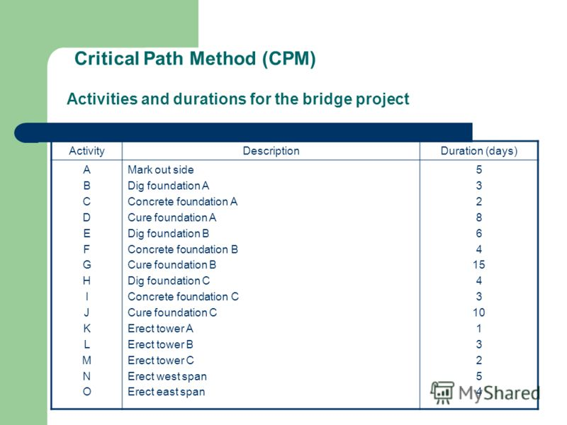 Critical Path Method (CPM) Activities and durations for the bridge project ActivityDescriptionDuration (days) ABCDEFGHIJKLMNOABCDEFGHIJKLMNO Mark out side Dig foundation A Concrete foundation A Cure foundation A Dig foundation B Concrete foundation B