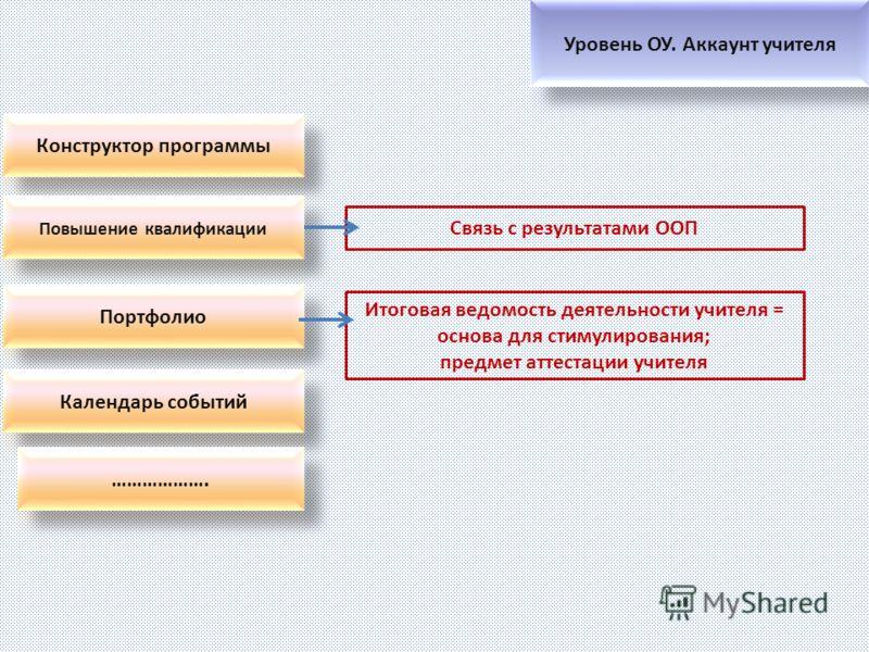 Итоговая ведомость деятельности учителя = основа для стимулирования; предмет аттестации учителя Связь с результатами ООП
