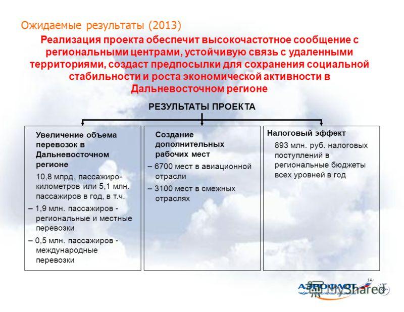 Конфиденциально ОАО «Аэрофлот – российские авиалинии» 14 Ожидаемые результаты (2013) Реализация проекта обеспечит высокочастотное сообщение с региональными центрами, устойчивую связь с удаленными территориями, создаст предпосылки для сохранения социа
