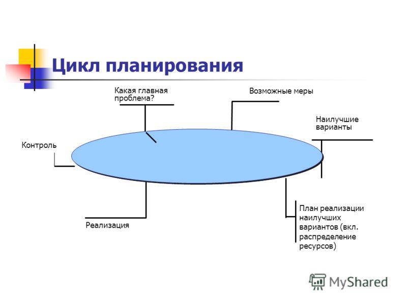 Цикл планирования Реализация План реализации наилучших вариантов (вкл. распределение ресурсов) Наилучшие варианты Возможные меры Какая главная проблема? Контроль