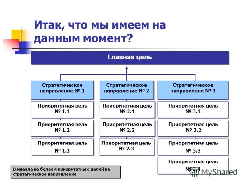 Итак, что мы имеем на данным момент? Стратегическое направление 1 Стратегическое направление 2 Стратегическое направление 3 Приоритетная цель 1.1 Приоритетная цель 1.1 Приоритетная цель 1.2 Приоритетная цель 1.2 Приоритетная цель 2.1 Приоритетная цел