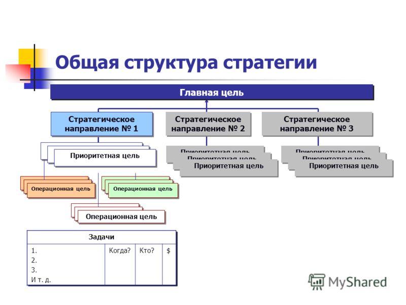 Общая структура стратегии Главная цель Стратегическое направление 1 Стратегическое направление 2 Стратегическое направление 3 Приоритетная цель Operational goal Операционная цель Operational goal Операционная цель Operational goal Операционная цель З