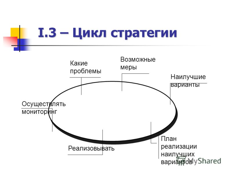 I.3 – Цикл стратегии Какие проблемы Возможные меры Наилучшие варианты План реализации наилучших вариантов Реализовывать Осуществлять мониторинг