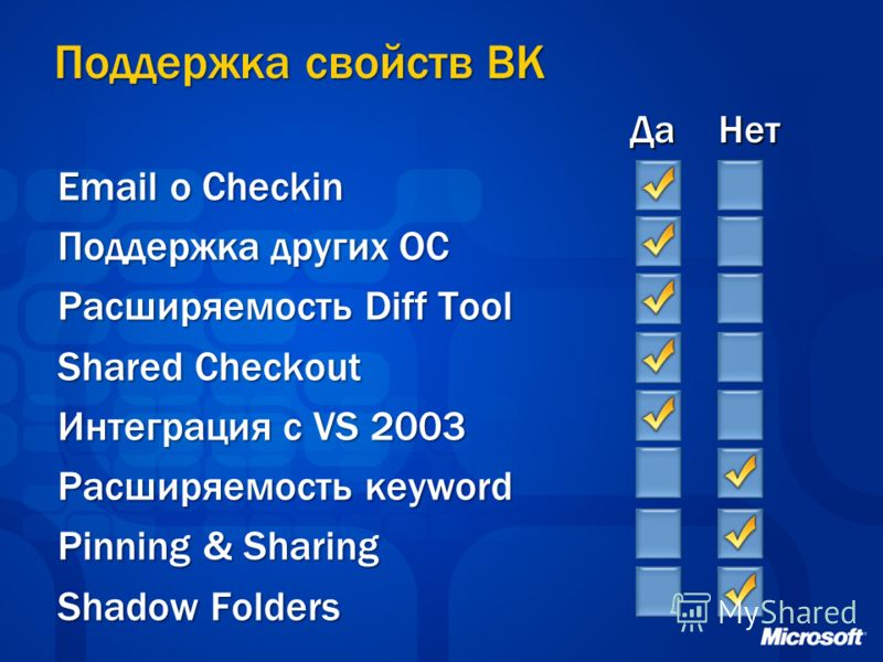 Поддержка свойств ВК Email o Checkin Поддержка других ОС Расширяемость Diff Tool Shared Checkout Интеграция с VS 2003 Расширяемость кeyword Pinning & Sharing Shadow Folders ДаНет