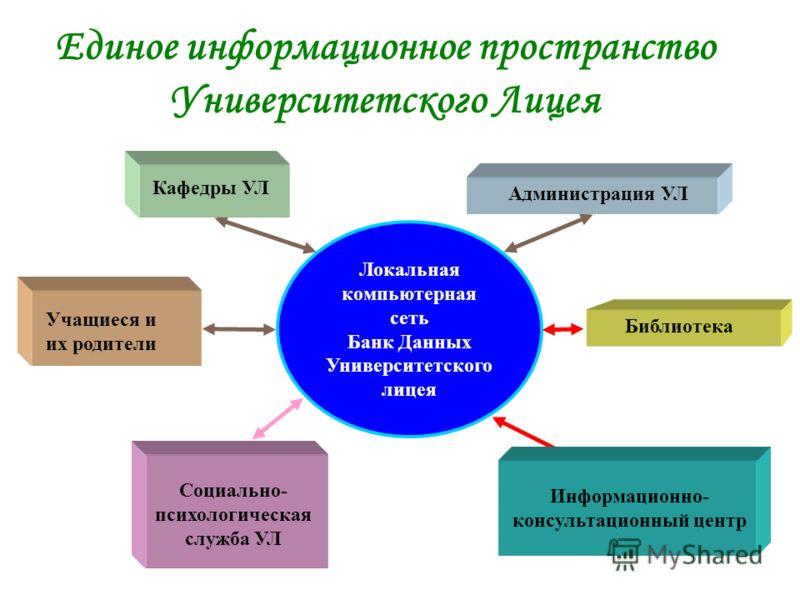 Программа информатизации Университетского Лицея для реализации национальных проектов «Лучшие учителя России» «Государственная поддержка талантливой молодежи» и