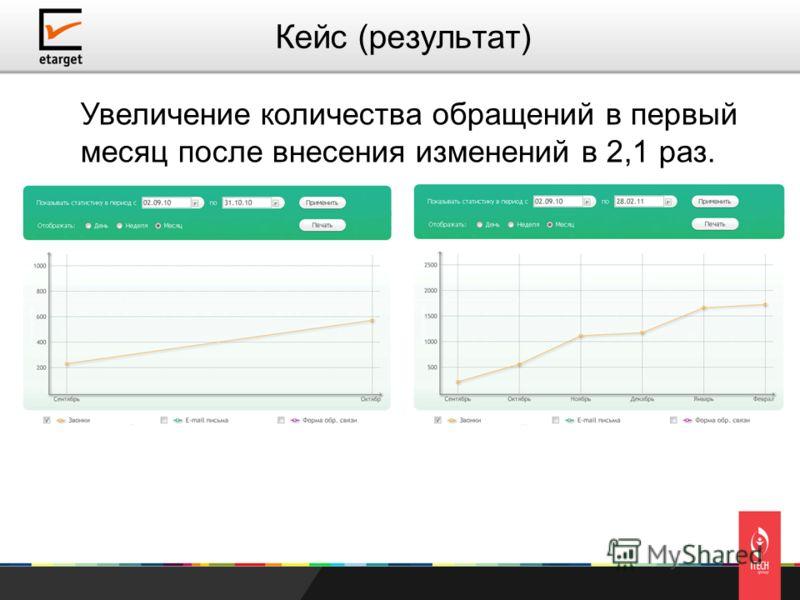 Увеличение количества обращений в первый месяц после внесения изменений в 2,1 раз. Кейс (результат)