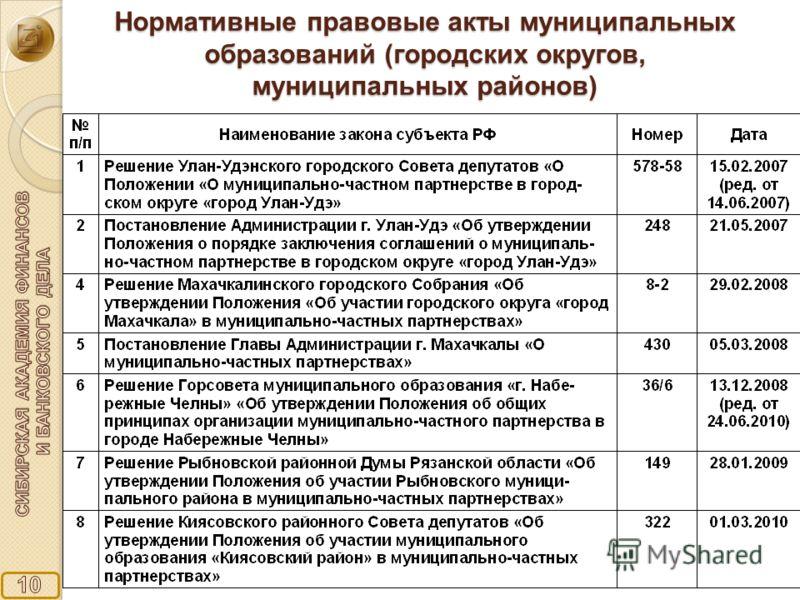 Нормативные правовые акты муниципальных образований (городских округов, муниципальных районов)