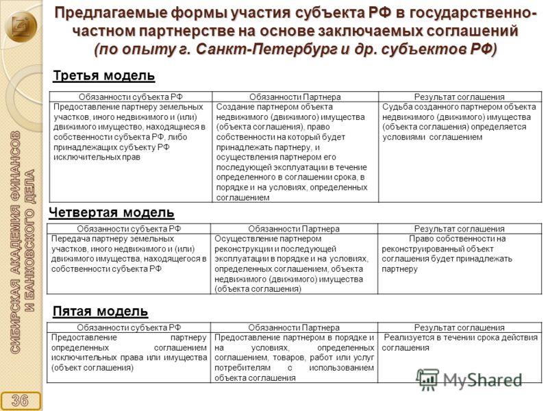 Третья модель Четвертая модель Пятая модель Предлагаемые формы участия субъекта РФ в государственно- частном партнерстве на основе заключаемых соглашений (по опыту г. Санкт-Петербург и др. субъектов РФ) Обязанности субъекта РФОбязанности ПартнераРезу
