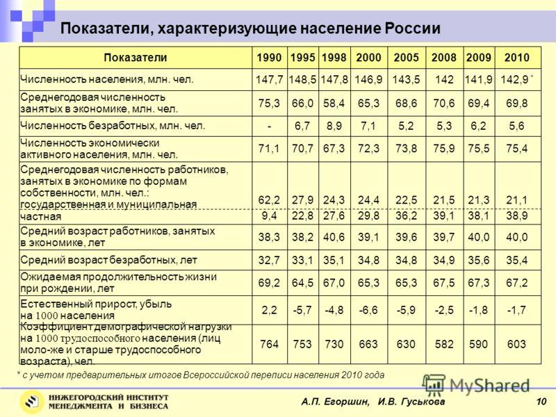 Показатели, характеризующие население России А.П. Егоршин, И.В. Гуськова 10