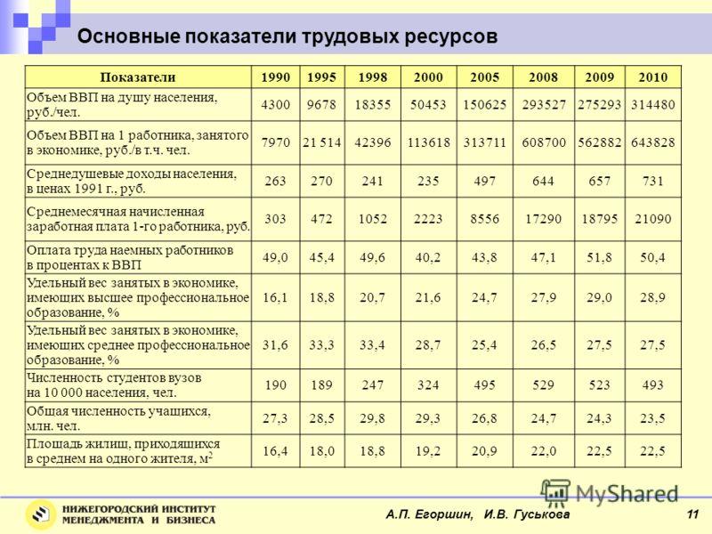 Основные показатели трудовых ресурсов Показатели19901995199820002005200820092010 Объем ВВП на душу населения, руб./чел. 430096781835550453150625293527275293314480 Объем ВВП на 1 работника, занятого в экономике, руб./в т.ч. чел. 797021 514423961136183
