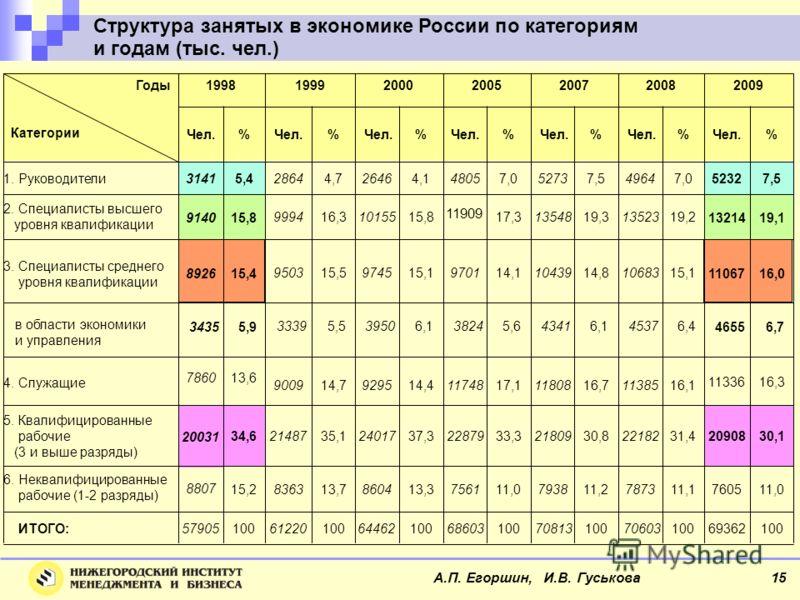 Структура занятых в экономике России по категориям и годам (тыс. чел.) А.П. Егоршин, И.В. Гуськова 15