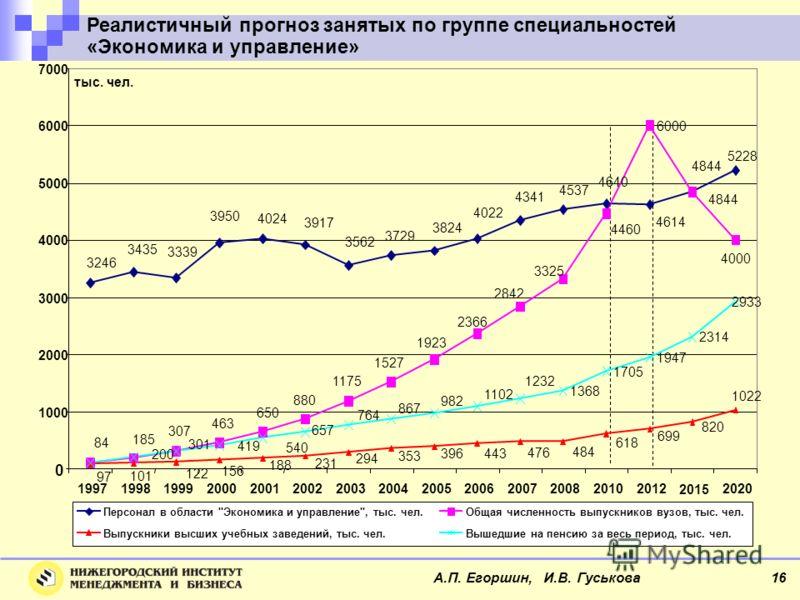 Реалистичный прогноз занятых по группе специальностей «Экономика и управление» Персонал в области