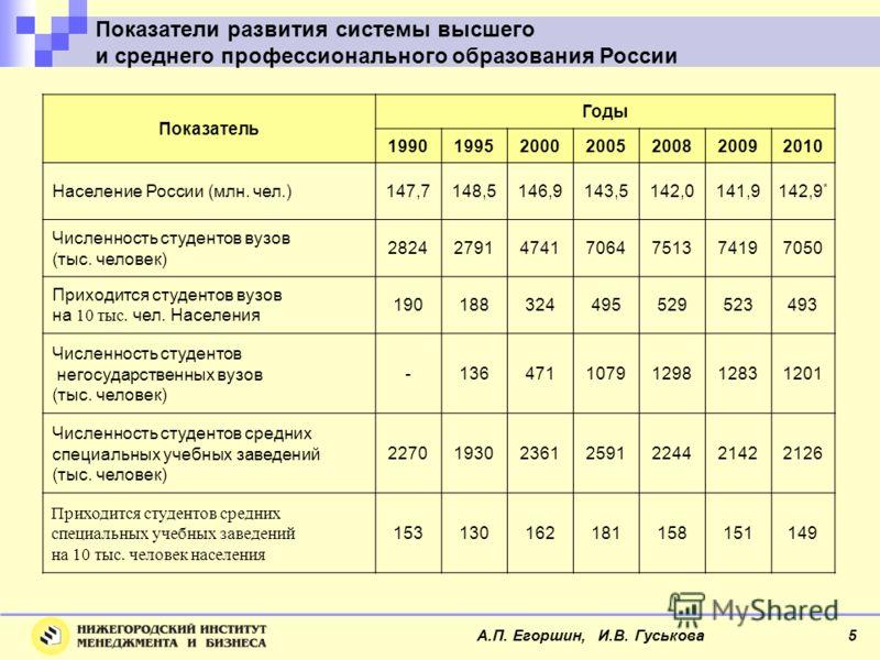 Показатели развития системы высшего и среднего профессионального образования России Показатель Годы 1990199520002005200820092010 Население России (млн. чел.)147,7148,5146,9143,5142,0141,9142,9 * Численность студентов вузов (тыс. человек) 282427914741