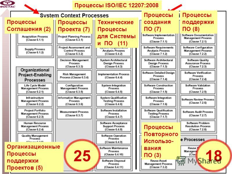 -18- Схема процессов 2008 года: Software and System Engineering ISO/IEC 12207 (2-nd edition) Процессы ISO/IEC 12207:2008 Процессы Соглашения (2) Организационные Процессы поддержки Проектов (5) Процессы Проекта (7) Технические Процессы для Системы и П