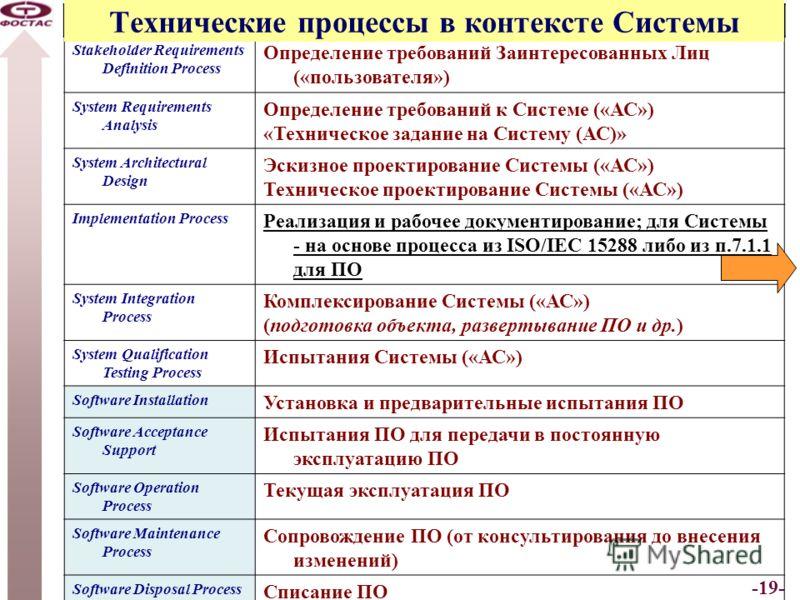 -19- Technical Processes Stakeholder Requirements Definition Process Определение требований Заинтересованных Лиц («пользователя») System Requirements Analysis Определение требований к Системе («АС») «Техническое задание на Систему (АС)» System Archit