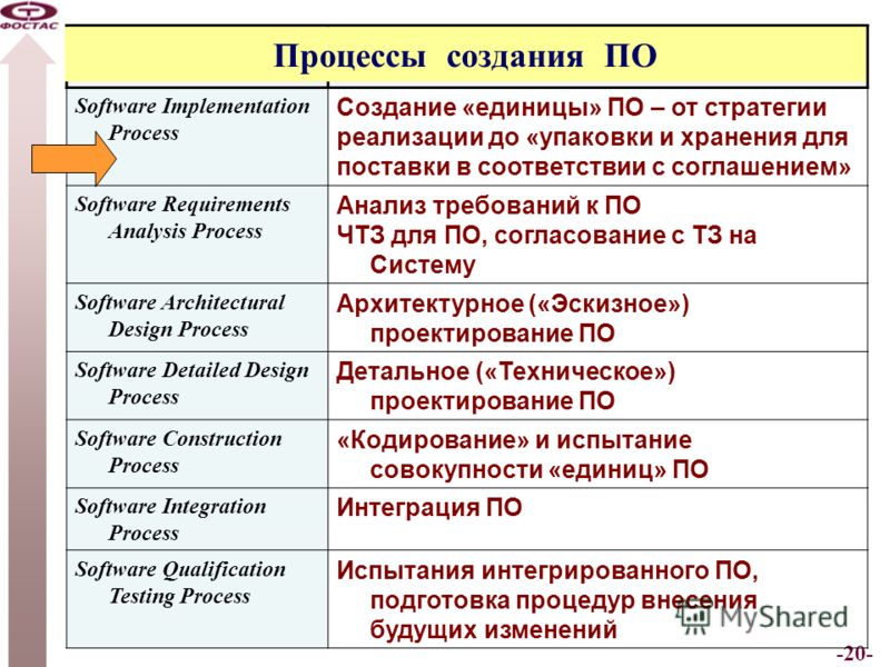 -20- Software Implementation Processes Software Implementation Process Создание «единицы» ПО – от стратегии реализации до «упаковки и хранения для поставки в соответствии с соглашением» Software Requirements Analysis Process Анализ требований к ПО ЧТ