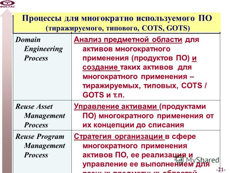 -21- Software Reuse Processes Domain Engineering Process Анализ предметной области для активов многократного применения (продуктов ПО) и создание таких активов для многократного применения – тиражируемых, типовых, COTS / GOTS и т.п. Reuse Asset Manag