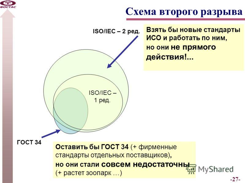 -27- Схема второго разрыва ГОСТ 34 ISO/IEC – 1 ред. ISO/IEC – 2 ред. Взять бы новые стандарты ИСО и работать по ним, но они не прямого действия!... Оставить бы ГОСТ 34 (+ фирменные стандарты отдельных поставщиков), но они стали совсем недостаточны (+