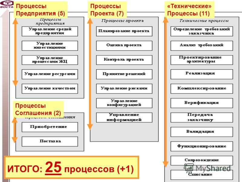 -44- Схема процессов System Engineering от 2002 года ISO/IEC 15288:2002 ГОСТ Р ИСО/МЭК 15288:2006 Процессы Предприятия (5) Процессы Проекта (7) «Технические» Процессы (11) ИТОГО: 25 процессов (+1) Процессы Соглашения (2)