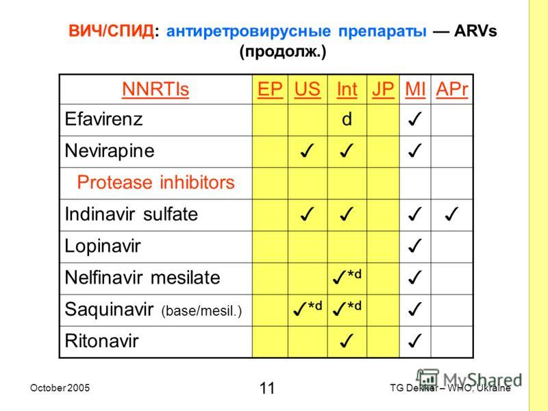 11 TG Dekker – WHO, UkraineOctober 2005 ВИЧ/СПИД: антиретровирусные препараты ARVs (продолж.) NNRTIsEPUSIntJPMIAPr Efavirenz d Nevirapine Protease inhibitors Indinavir sulfate Lopinavir Nelfinavir mesilate *d*d Saquinavir (base/mesil.) *d*d *d*d Rito