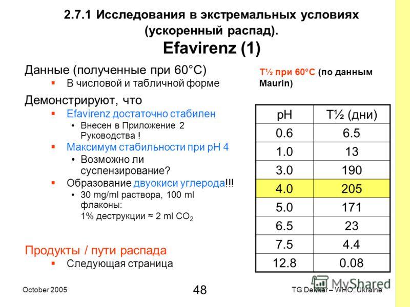48 TG Dekker – WHO, UkraineOctober 2005 2.7.1 Исследования в экстремальных условиях (ускоренный распад). Efavirenz (1) Данные (полученные при 60°C) В числовой и табличной форме Демонстрируют, что Efavirenz достаточно стабилен Внесен в Приложение 2 Ру