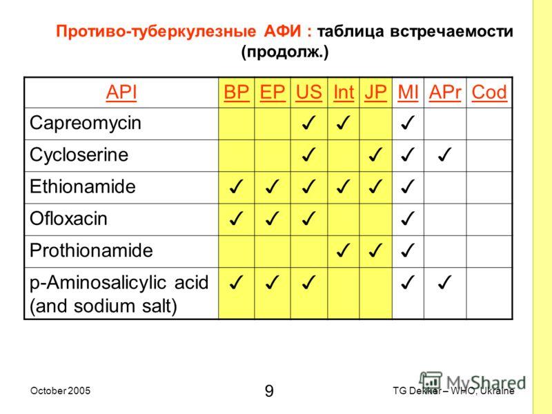 9 TG Dekker – WHO, UkraineOctober 2005 Противо-туберкулезные AФИ : таблица встречаемости (продолж.) APIBPEPUSIntJPMIAPrCod Capreomycin Cycloserine Ethionamide Ofloxacin Prothionamide p-Aminosalicylic acid (and sodium salt)
