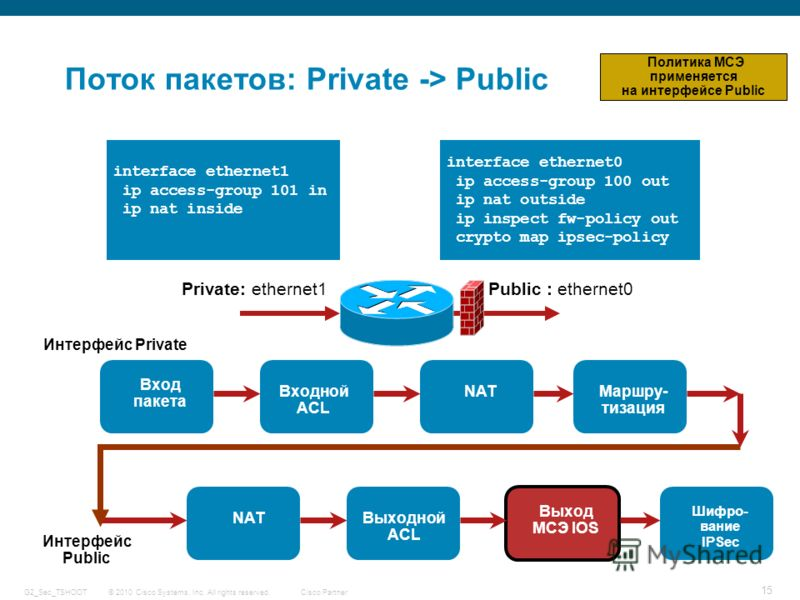 © 2010 Cisco Systems, Inc. All rights reserved. Cisco Partner G2_Sec_TSHOOT 15 Поток пакетов: Private -> Public Public : ethernet0Private: ethernet1 interface ethernet0 ip access-group 100 out ip nat outside ip inspect fw-policy out crypto map ipsec-