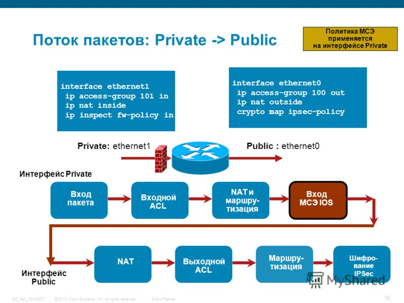 © 2010 Cisco Systems, Inc. All rights reserved. Cisco Partner G2_Sec_TSHOOT 16 Поток пакетов: Private -> Public Public : ethernet0Private: ethernet1 interface ethernet0 ip access-group 100 out ip nat outside crypto map ipsec-policy Интерфейс Private