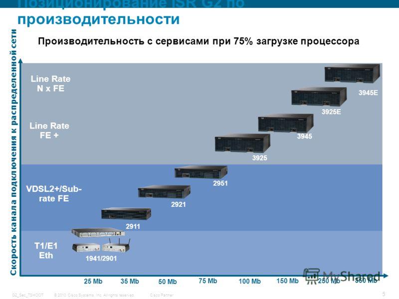 © 2010 Cisco Systems, Inc. All rights reserved. Cisco Partner G2_Sec_TSHOOT 5 Скорость канала подключения к распределенной сети 1941/2901 2911 2921 2951 3925 3945 150 Mb 100 Mb 75 Mb 50 Mb 35 Mb T1/E1 Eth VDSL2+/Sub- rate FE Line Rate FE + 25 Mb Line