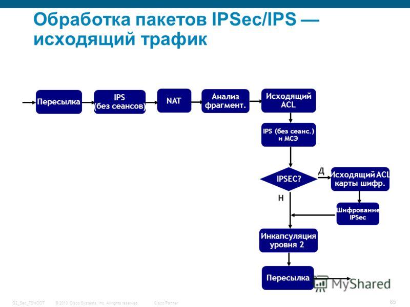 © 2010 Cisco Systems, Inc. All rights reserved. Cisco Partner G2_Sec_TSHOOT 65 Обработка пакетов IPSec/IPS исходящий трафик NAT IPS (без сеансов) Пересылка Анализ фрагмент. Исходящий ACL IPS (без сеанс.) и МСЭ IPSEC? Исходящий ACL карты шифр. Н Д Шиф