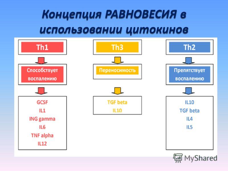 Концепция РАВНОВЕСИЯ в использовании цитокинов