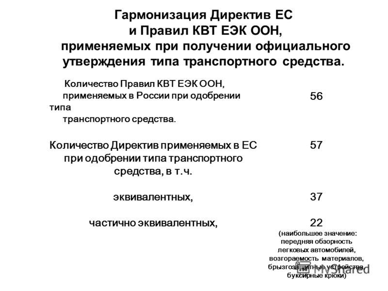 Гармонизация Директив ЕС и Правил КВТ ЕЭК ООН, применяемых при получении официального утверждения типа транспортного средства. Количество Правил КВТ ЕЭК ООН, применяемых в России при одобрении типа транспортного средства. 56 Количество Директив приме
