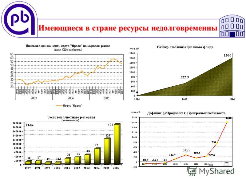 11 Имеющиеся в стране ресурсы недолговременны 193 2004