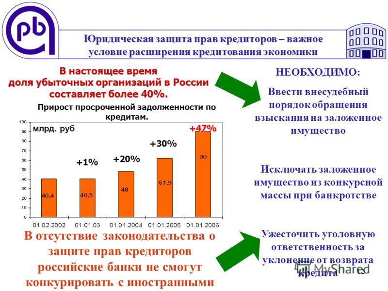 12 В отсутствие законодательства о защите прав кредиторов российские банки не смогут конкурировать с иностранными Прирост просроченной задолженности по кредитам. Юридическая защита прав кредиторов – важное условие расширения кредитования экономики +1