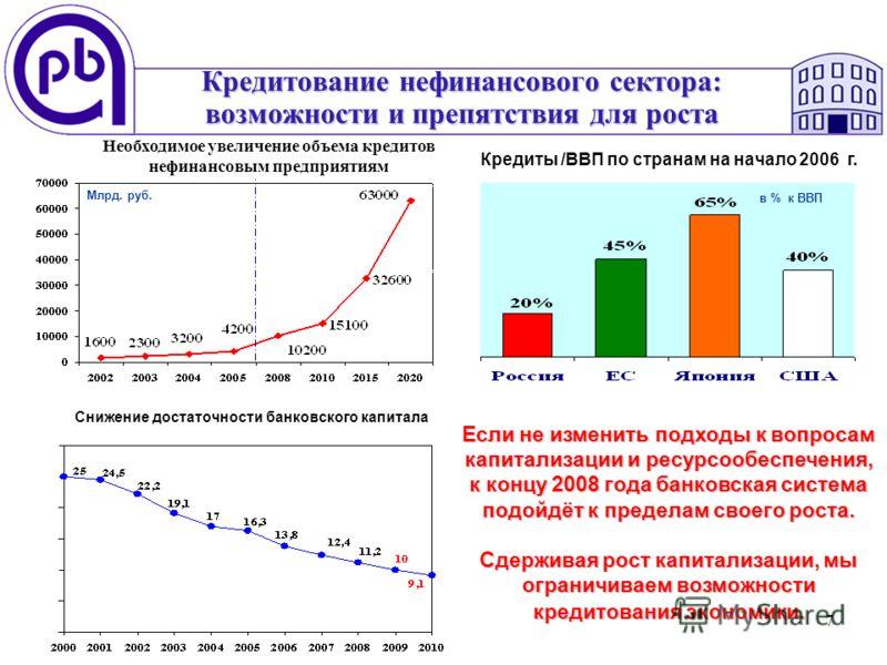 7 Кредитование нефинансового сектора: возможности и препятствия для роста Необходимое увеличение объема кредитов нефинансовым предприятиям в % к ВВП Млрд. руб. Снижение достаточности банковского капитала Кредиты /ВВП по странам на начало 2006 г. Если