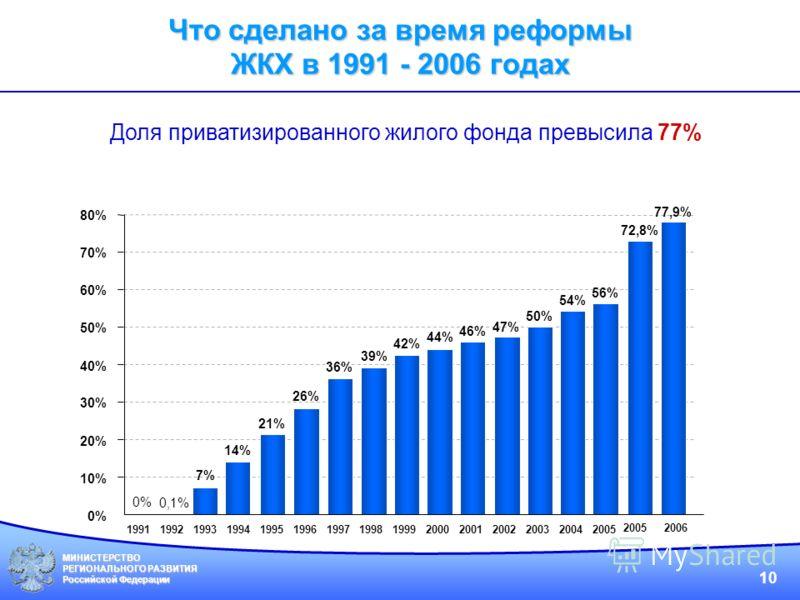 МИНИСТЕРСТВО РЕГИОНАЛЬНОГО РАЗВИТИЯ Российской Федерации 10 199119921993199419951996199719981999200020012002200320042005 0% 10% 20% 30% 40% 50% 60% 70% 80% 0% 0,1% 7% 14% 21% 26% 36% 39% 42% 44% 46% 47% 50% 54% 56% 72,8% 77,9% 2005 2006 Доля приватиз
