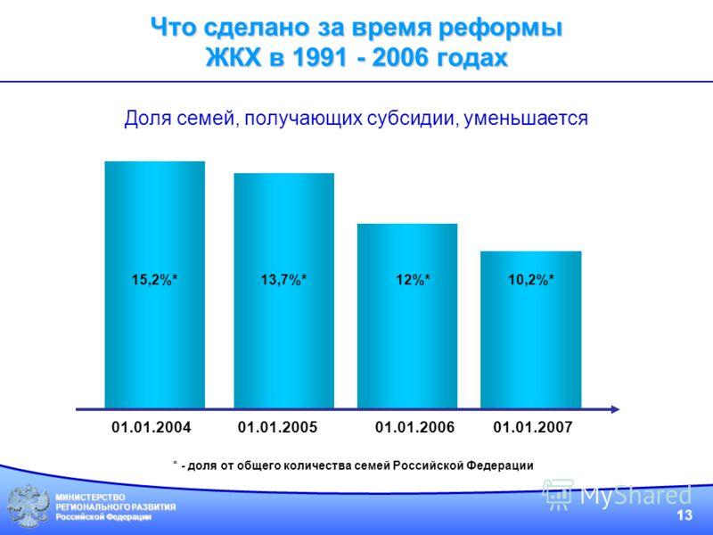 МИНИСТЕРСТВО РЕГИОНАЛЬНОГО РАЗВИТИЯ Российской Федерации 13 Доля семей, получающих субсидии, уменьшается 01.01.200501.01.200401.01.2006 12%*13,7%*15,2%* * - доля от общего количества семей Российской Федерации 10,2%* 01.01.2007 Что сделано за время р