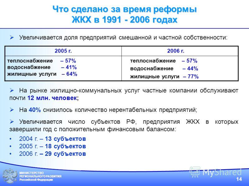 МИНИСТЕРСТВО РЕГИОНАЛЬНОГО РАЗВИТИЯ Российской Федерации 14 Увеличивается доля предприятий смешанной и частной собственности: На рынке жилищно-коммунальных услуг частные компании обслуживают почти 12 млн. человек; На 40% снизилось количество нерентаб